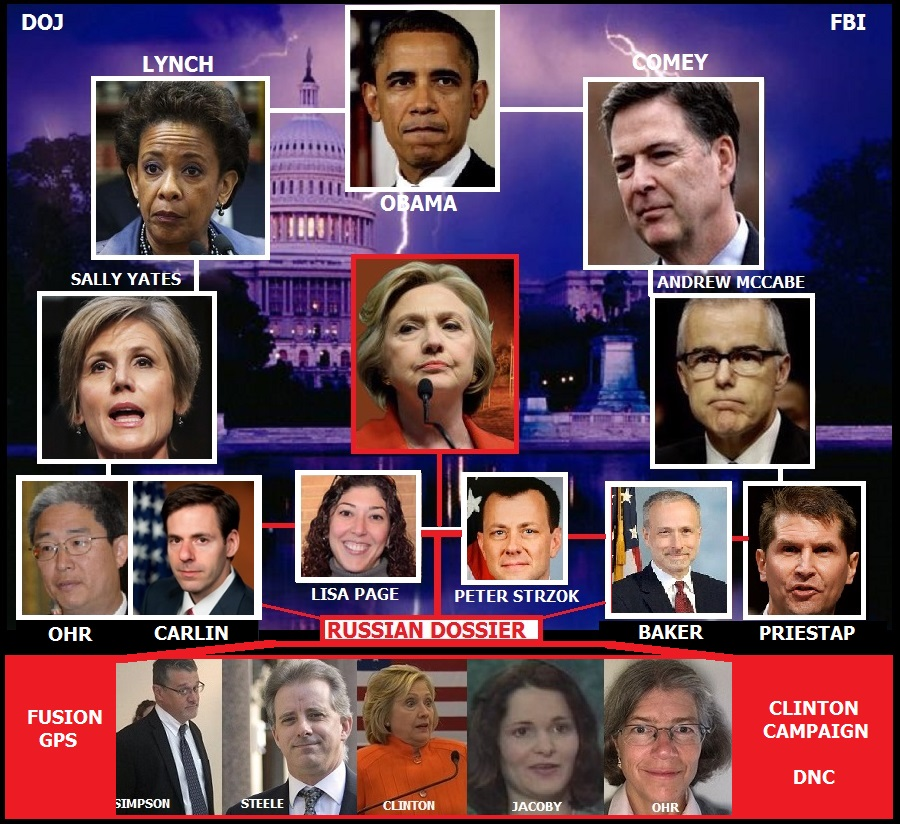 Classified document outlining what is described as extensive Foreign Intelligence Surveillance Act abuse was made available to all House members and the revelations could lead to the removal of senior officials in the FBI and Department ofJustice….
